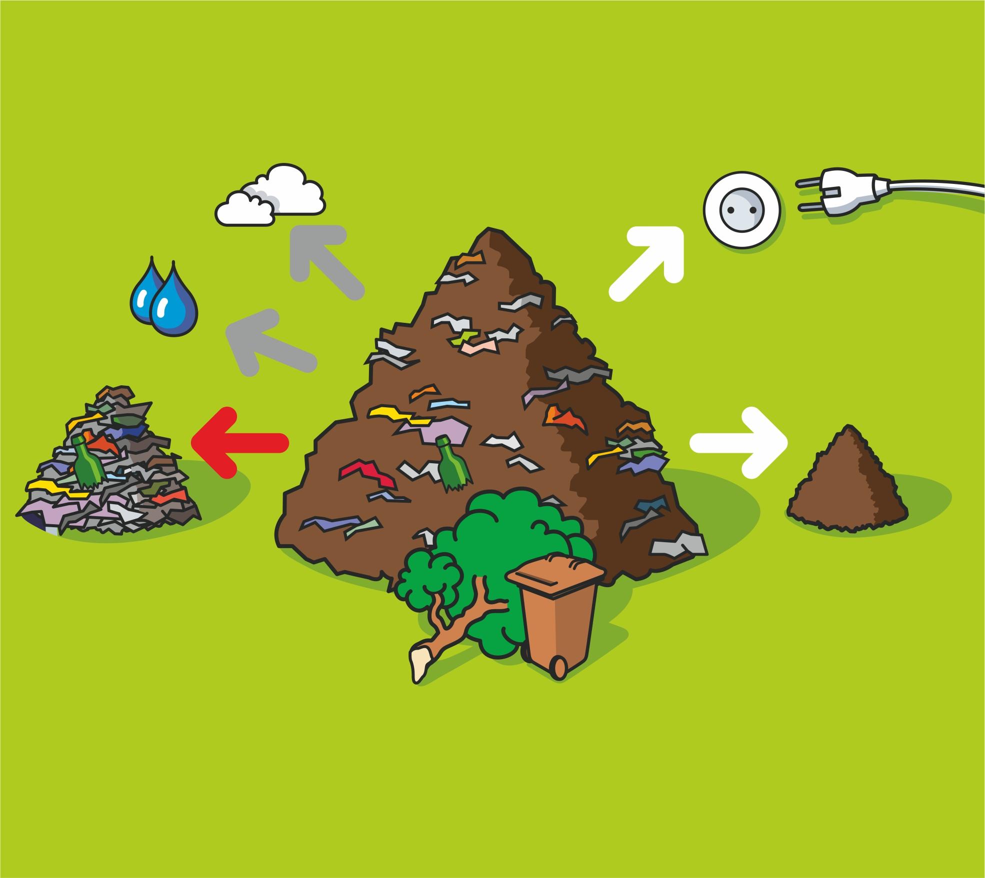 Bioabfall-Bilanz